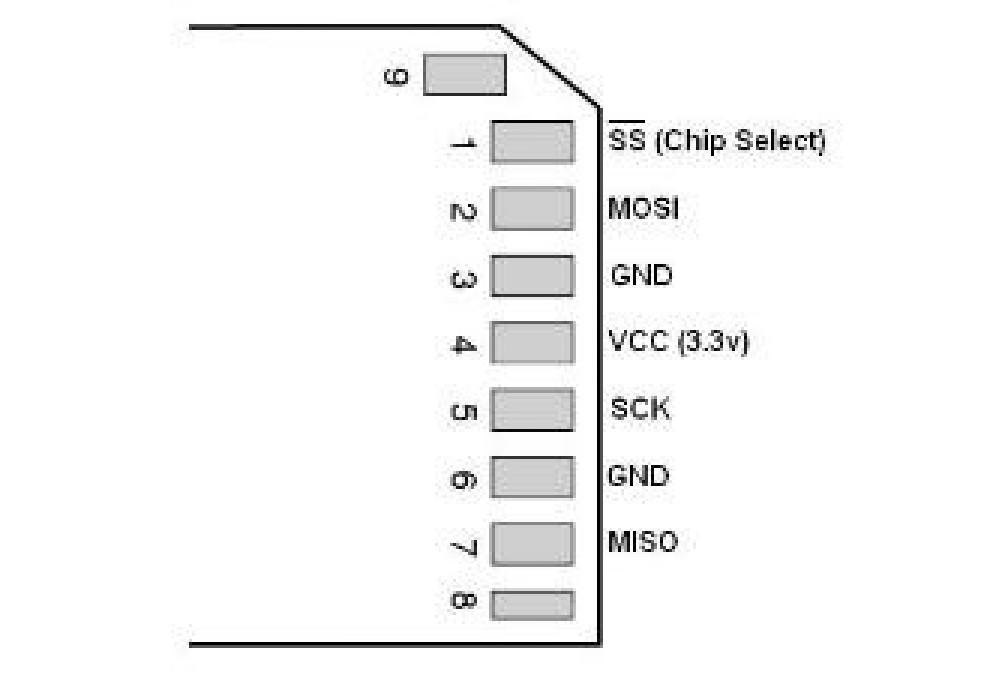 Прикручиваем к STM32 SD-карту по SPI